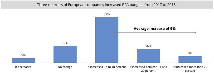 Three-quarters of European companies increased RPA budgets from 2017 to 2018