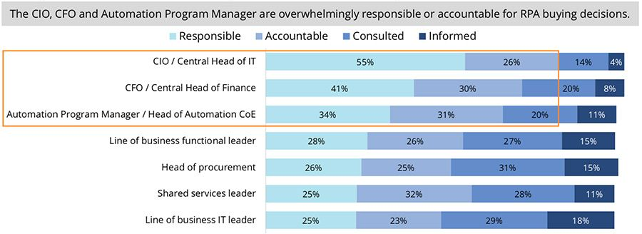 The CIO, CFO and Automation Program Manager are overwhelmingly responsible or accountable for RPA buying decisions