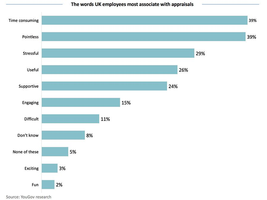 The words UK employees most associate with appraisals