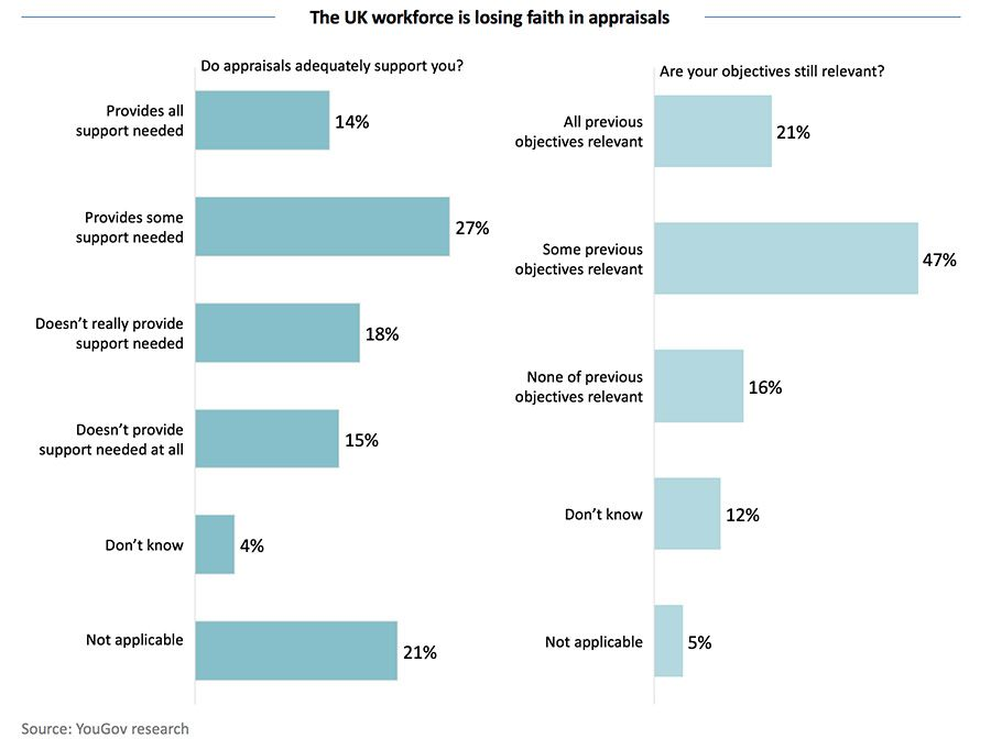 The UK workforce is losing faith in appraisals