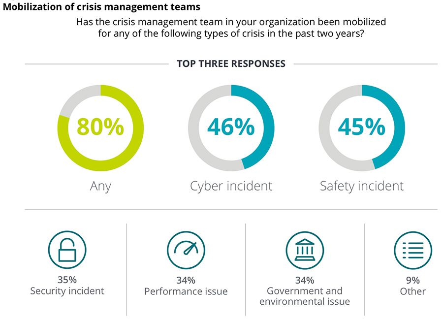 Mobilization of crisis management teams