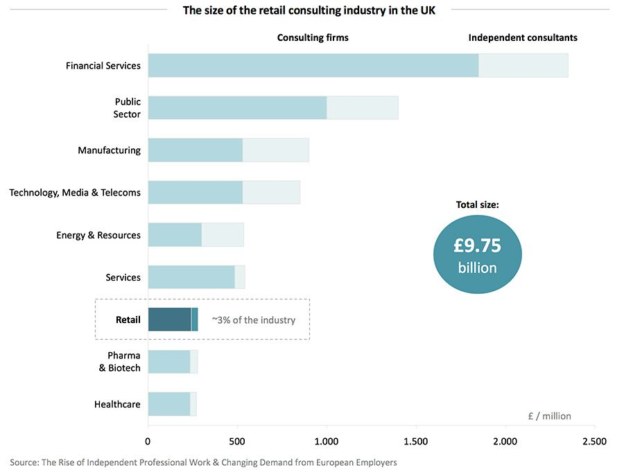 The size of the retail consulting industry in the UK
