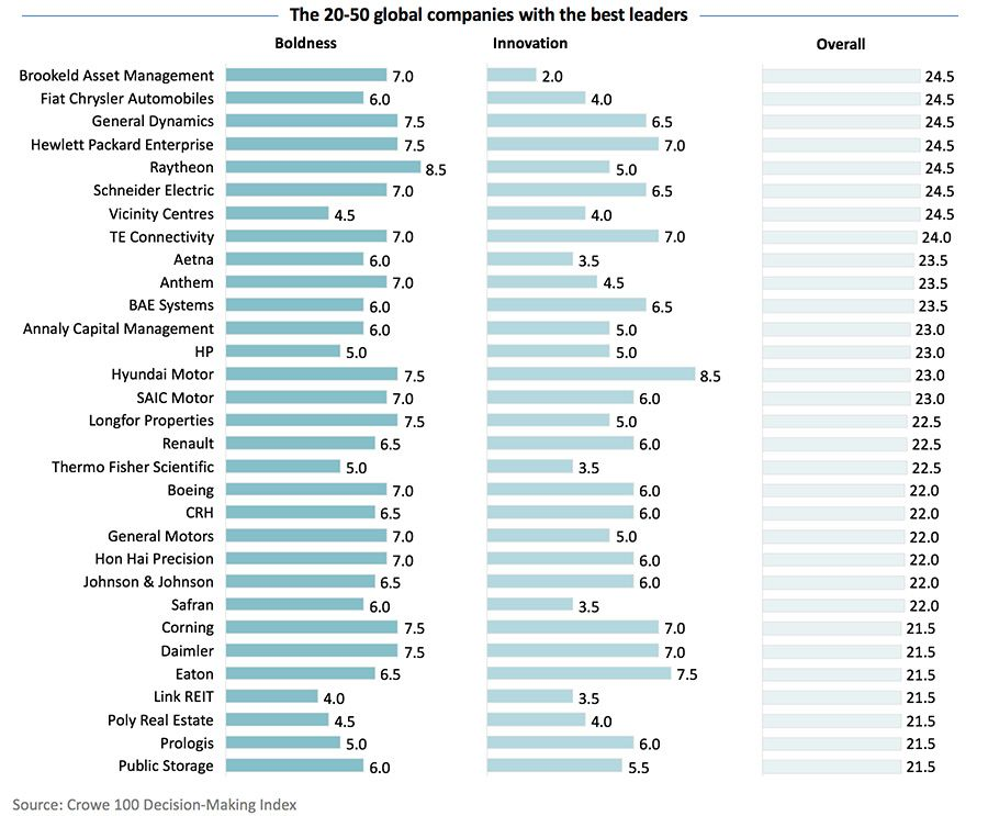 The 20-50 global companies with the best leaders