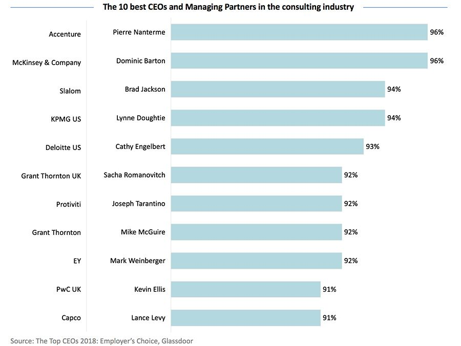The 10 best CEOs and Managing Partners in the consulting industry
