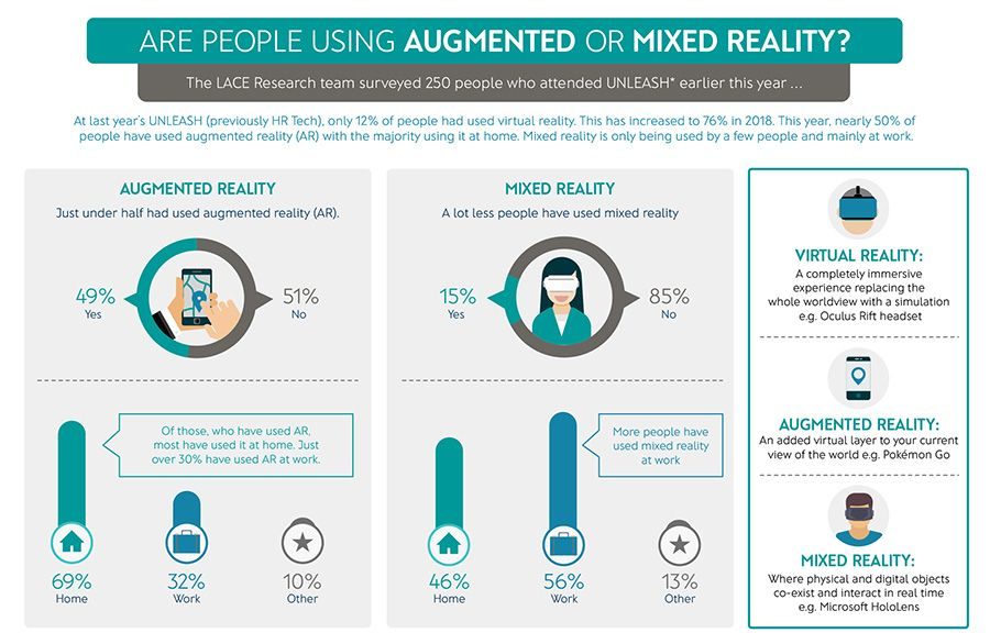 Augmented or mixed reality