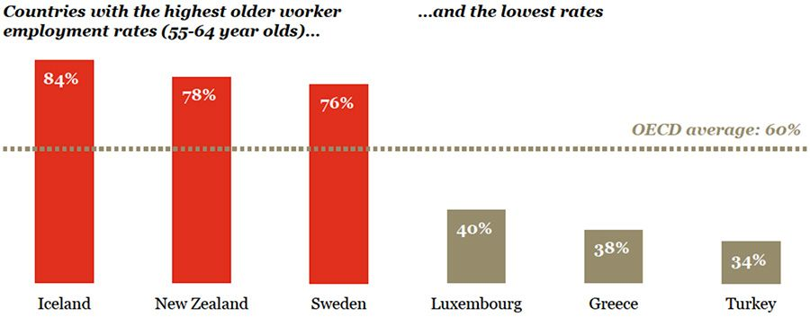 Countries witht he highest older worker employment rates