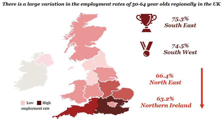 There is a large variation in the employment rates of 50-64 olds regionally in the UK