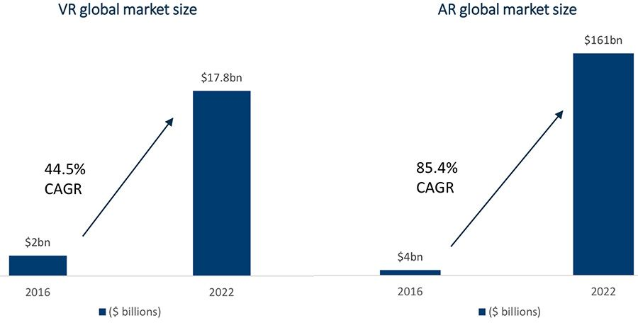 VR and AR global market size