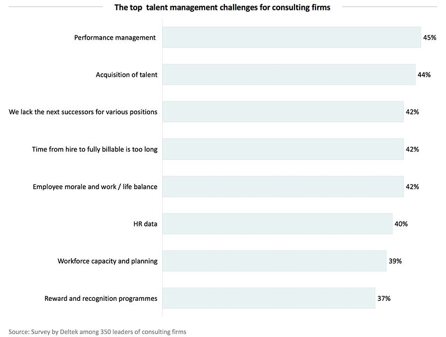 The top  talent management challenges for consulting firms