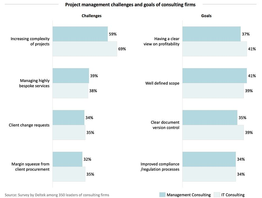 Project management challenges and goals of consulting firms