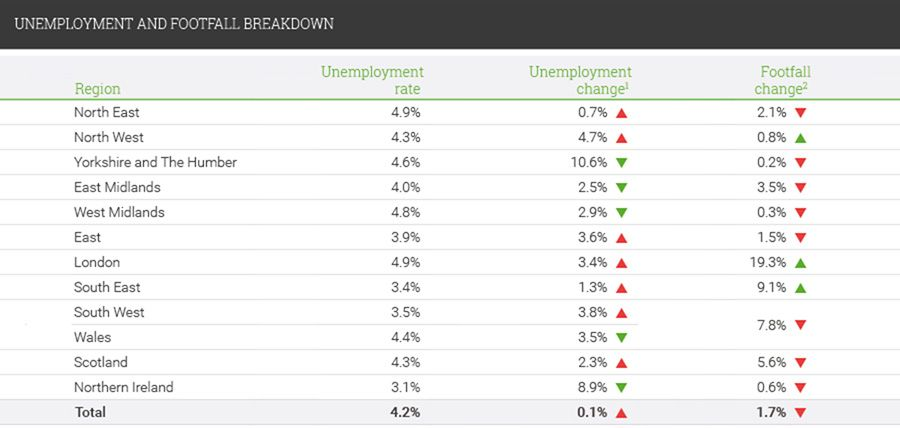 Unemployment and footfall breakdown