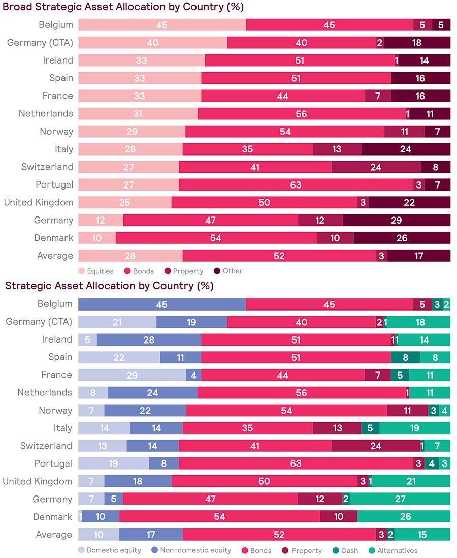 Pension funds strategy and allocation by country