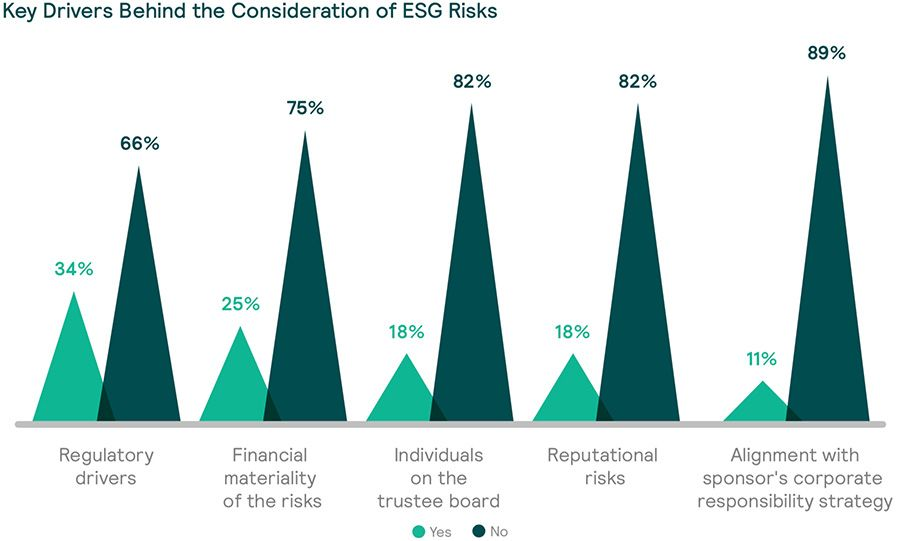 Key drivers behind ESG risk considerations