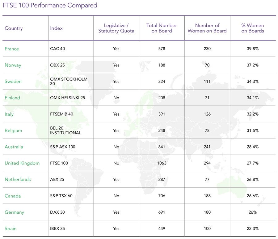 FTSE 100 performance compared