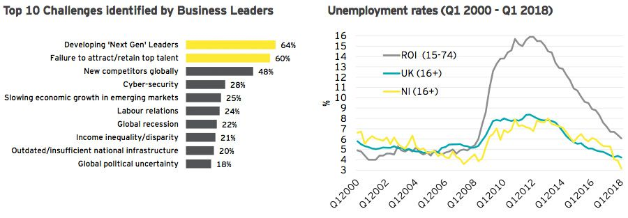 Top 10 Challenges identified by Business Leaders + Unemployment rates (Q1 2000 - Q1 2018)