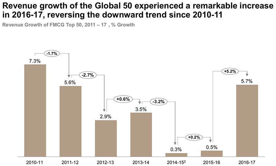 Revenue growth of the Global 50