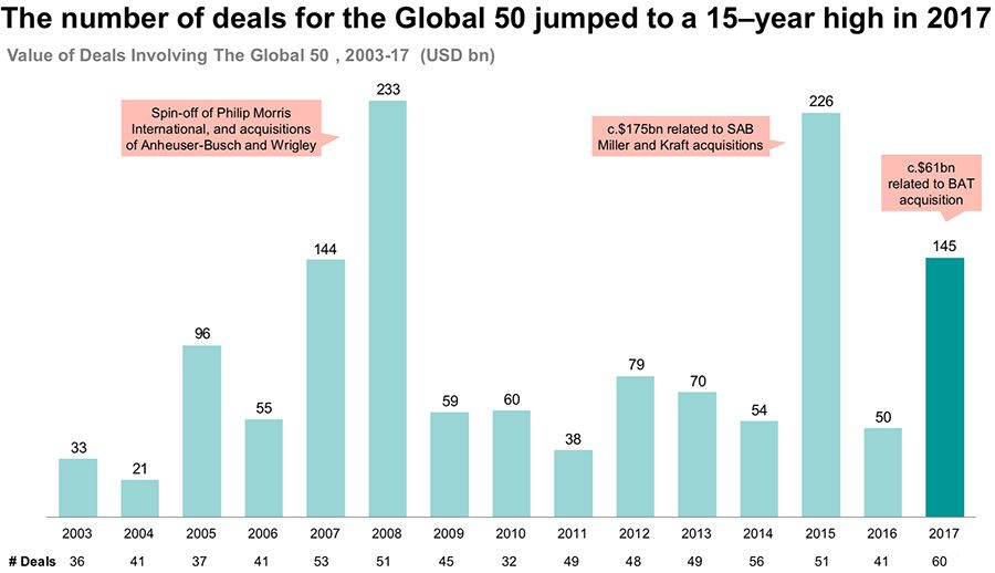 The number of deals for the Global 50