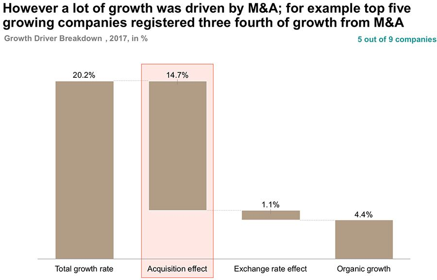 However a lot of growth was driven by M&A