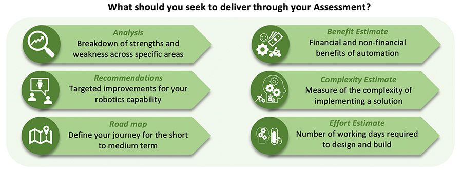 What should you seek to deliver through your Assessment