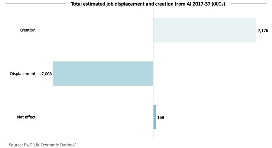 Total estimated job displacement and creation from AI 2017-37 (000s)