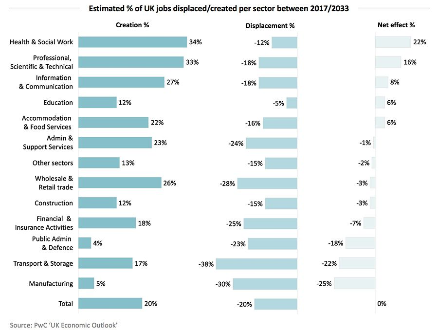Estimated % of UK jobs displaced/created per sector between 2017/2033