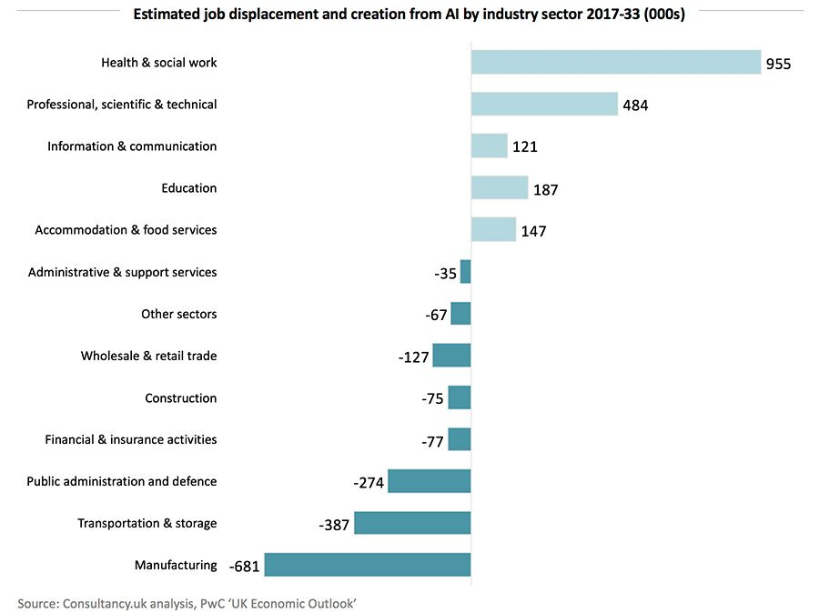 Estimated job displacement and creation from AI by industry sector 2017-37 (000s)