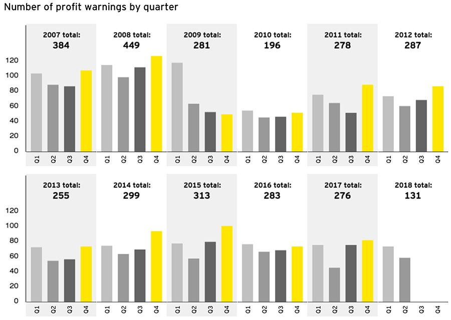 Number of profit warnings by quarter