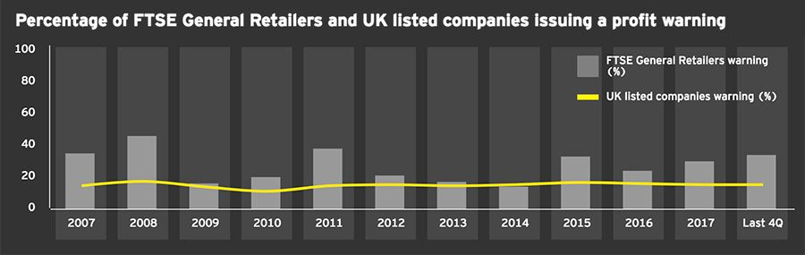 Percentage of FTSE General Retailers and UK listed companies issuing a profit warning