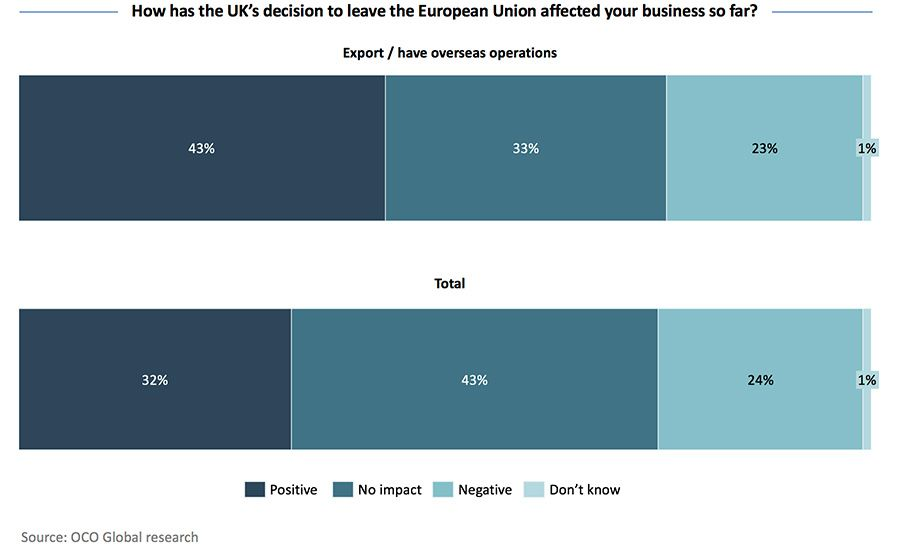 How has the UK's decision to leave the European Union affected your business so far?
