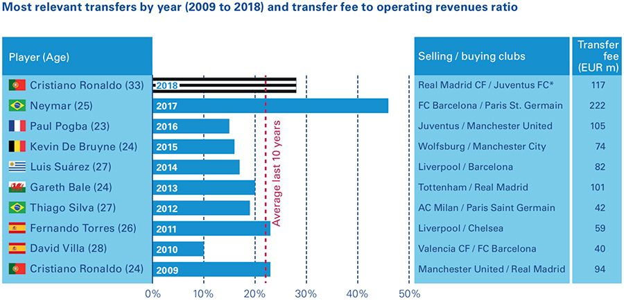 Most relevant transfers by year (2009 to 2018) and transfer fee to operating revenues ratio