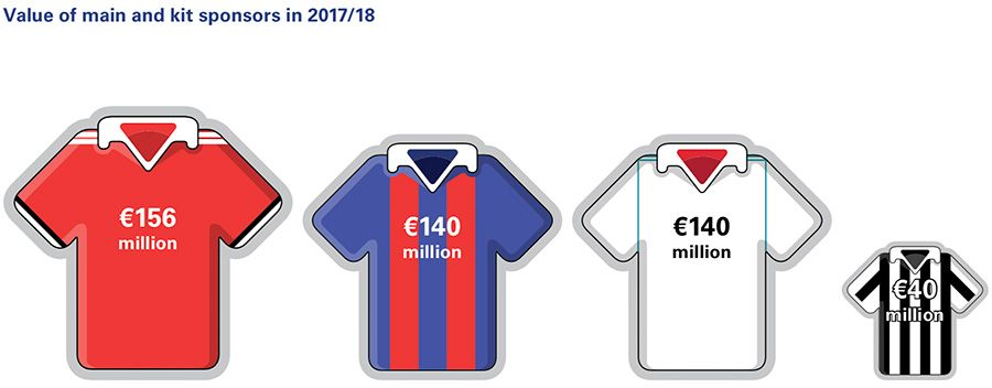 Value of main and kit sponsors in 2017/18