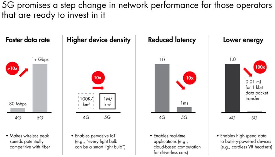 5G promises a step change in network performance