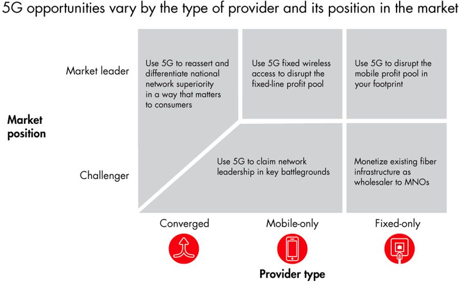 5G opportunities vary by the type of provider and its position in the market