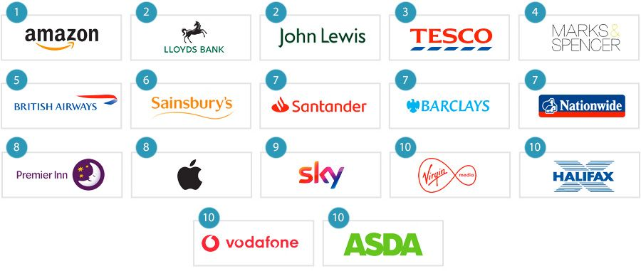 The top UK 10 brands for customer service and experience