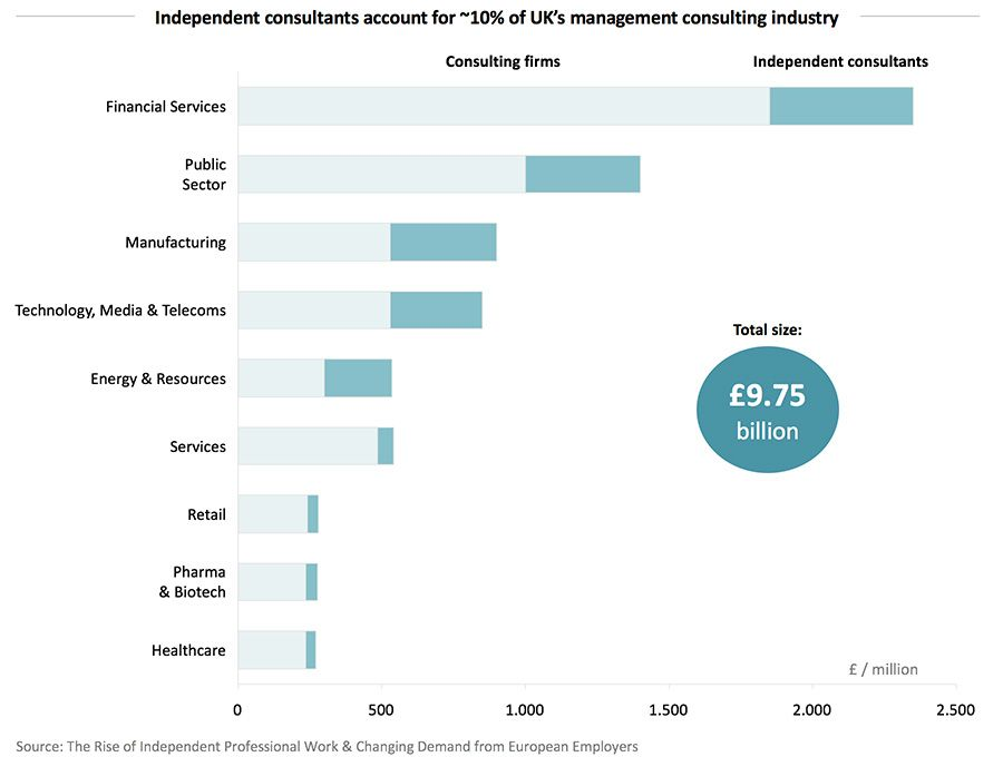 Independent consultants account for ~10% of UK's management consulting industry