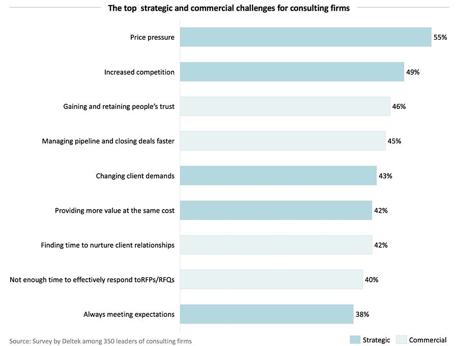 The top  strategic and commercial challenges for consulting firms