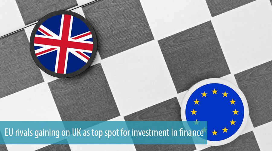 EU rivals gaining on UK as top spot for investment in finance