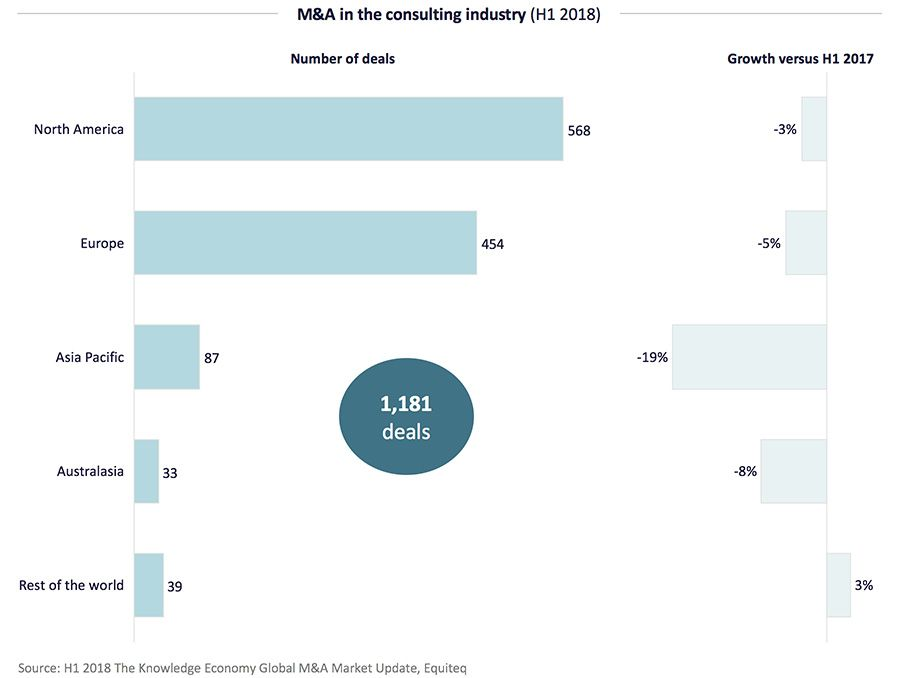 M&A in the consulting industry (H1 2018)