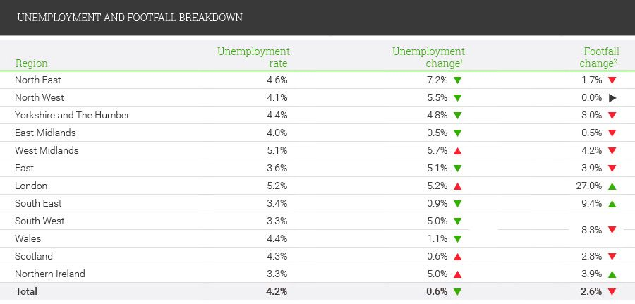 Unemployment and football breakdown