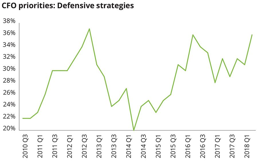 CFO Priorities: Defensive strategies
