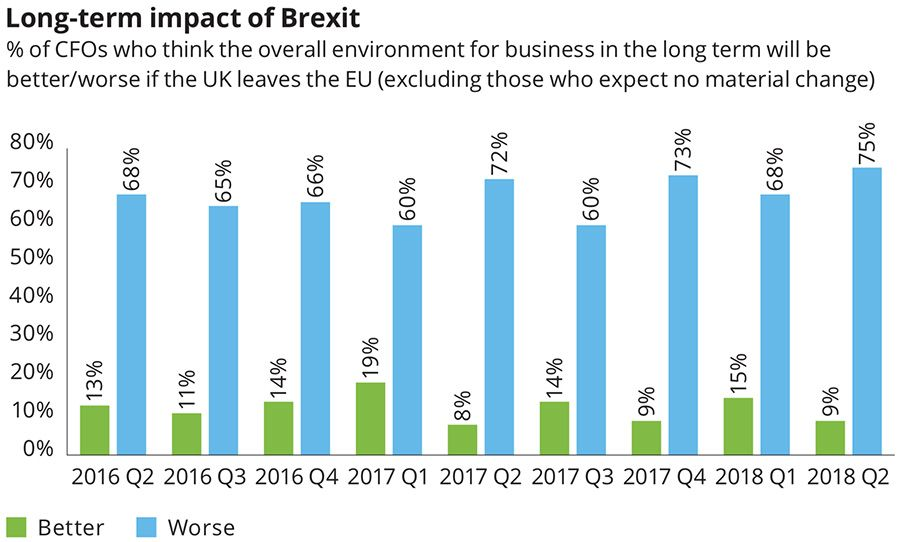 Long term impact of Brexit