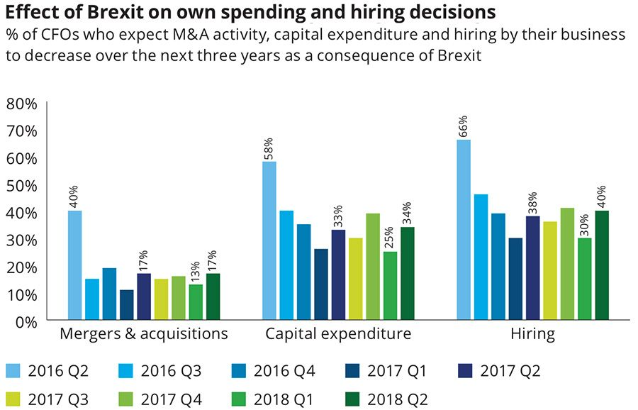 Effect of Brexit on own spending and hiring decisions