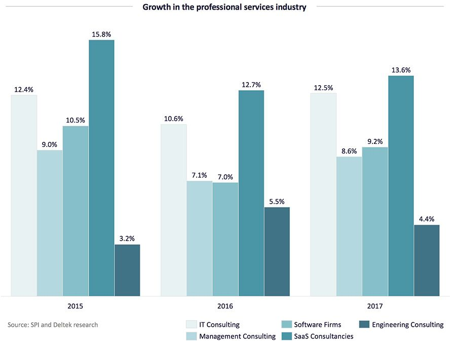 Growth in the professional services industry