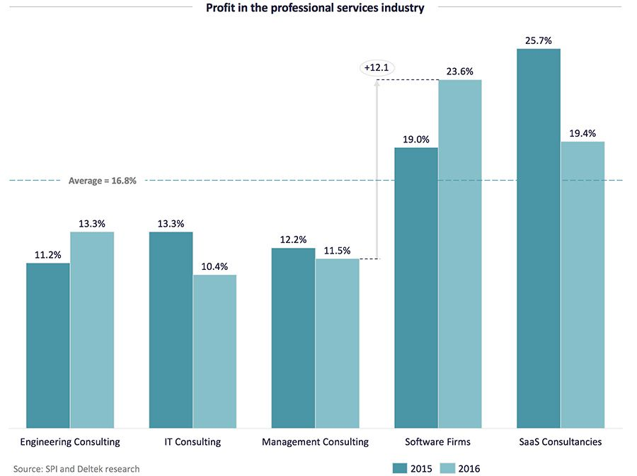 Profit in the professional services industry