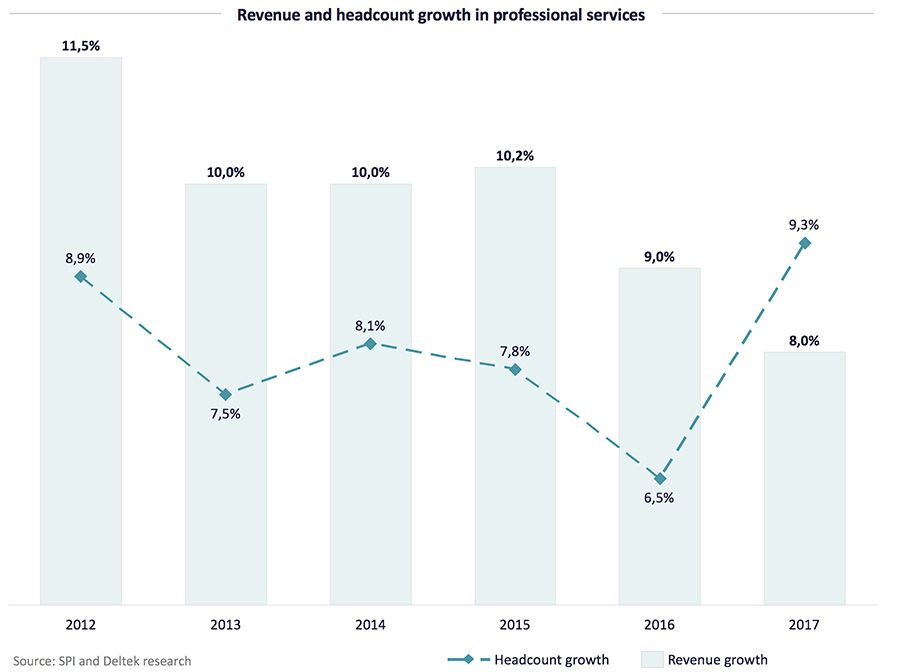 Revenue and headcount growth in professional services