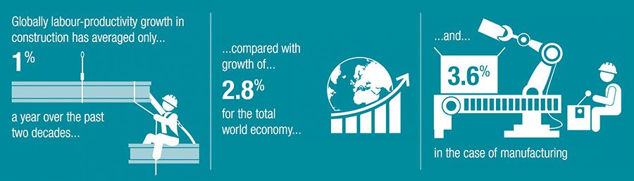 Globally labour-productivity growth in construction has averaged only...