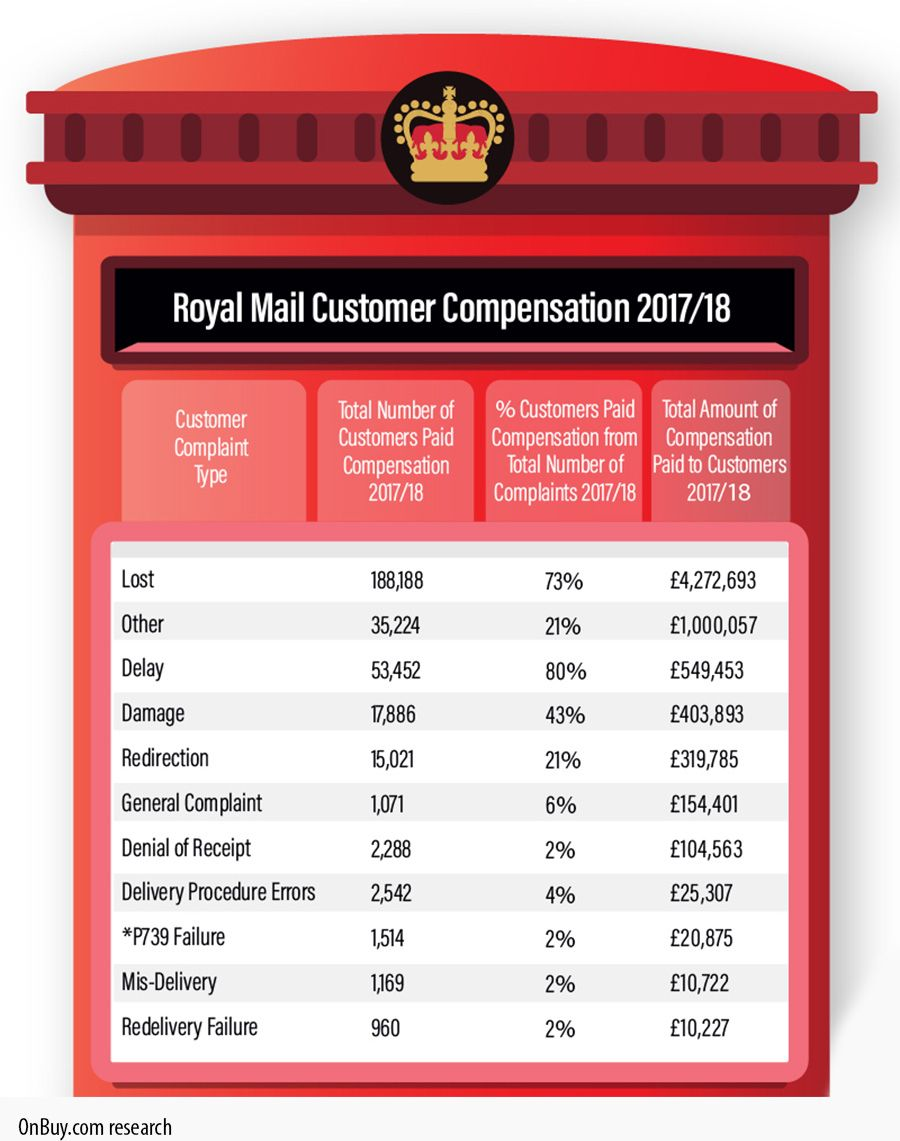 Call the Royal Mail complaints number on to speak to a member of the customer services department regarding missing mail or other concerns.