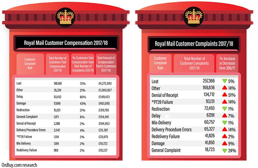 Royal Mail struggles to reduce customer complaints post-privatisation
