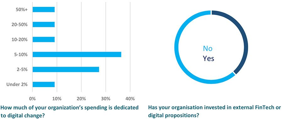 How much of your organisation's spending is dedicated to digital change