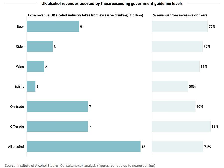 UK alcohol revenues boosted by those exceeding government guideline levels